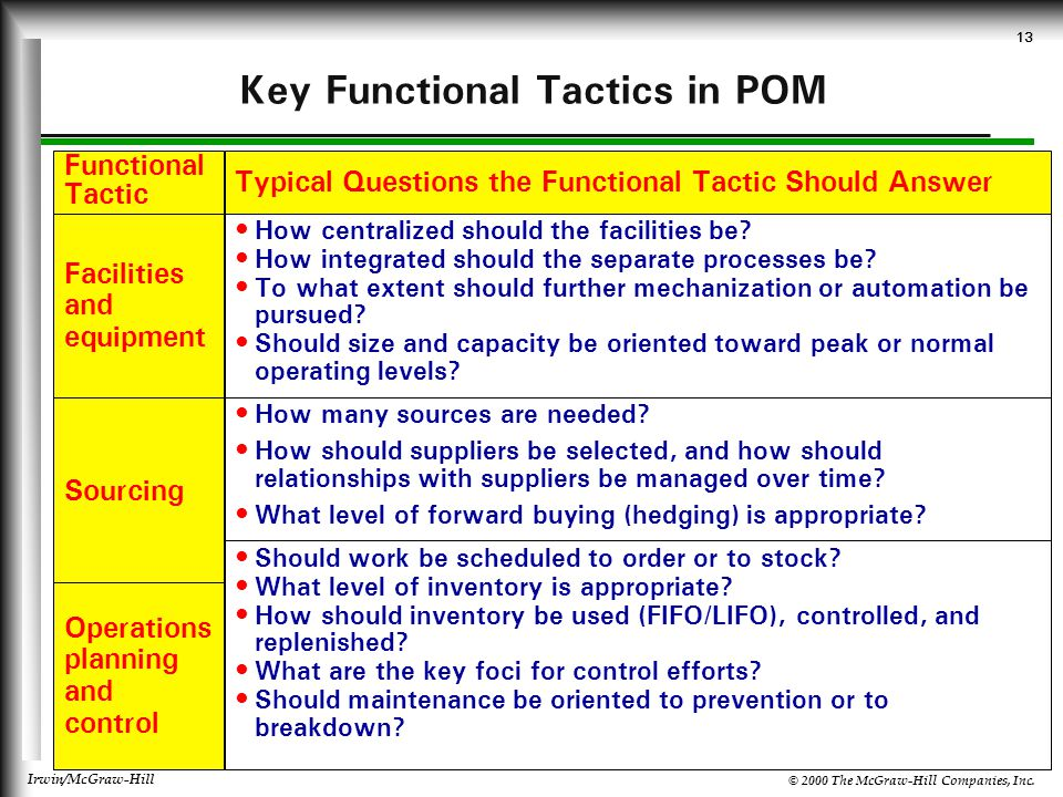 © 2000 The McGraw-Hill Companies, Inc. Irwin/McGraw-Hill 13 Key Functional Tactics in POM Functional Tactic Typical Questions the Functional Tactic Sh