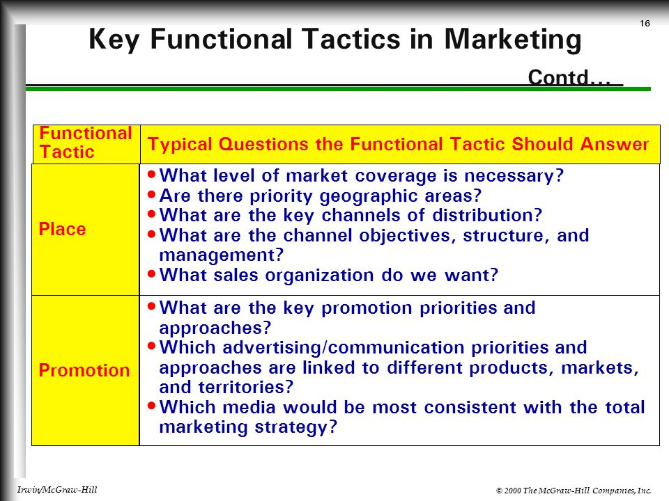© 2000 The McGraw-Hill Companies, Inc. Irwin/McGraw-Hill 16 Key Functional Tactics in Marketing Contd... Functional Tactic Typical Questions the Funct