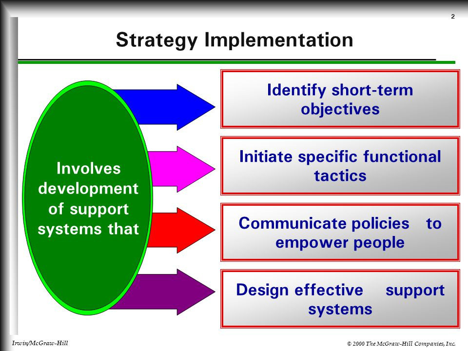 © 2000 The McGraw-Hill Companies, Inc.Irwin/McGraw-Hill 3 What are Short-Term Objectives.
