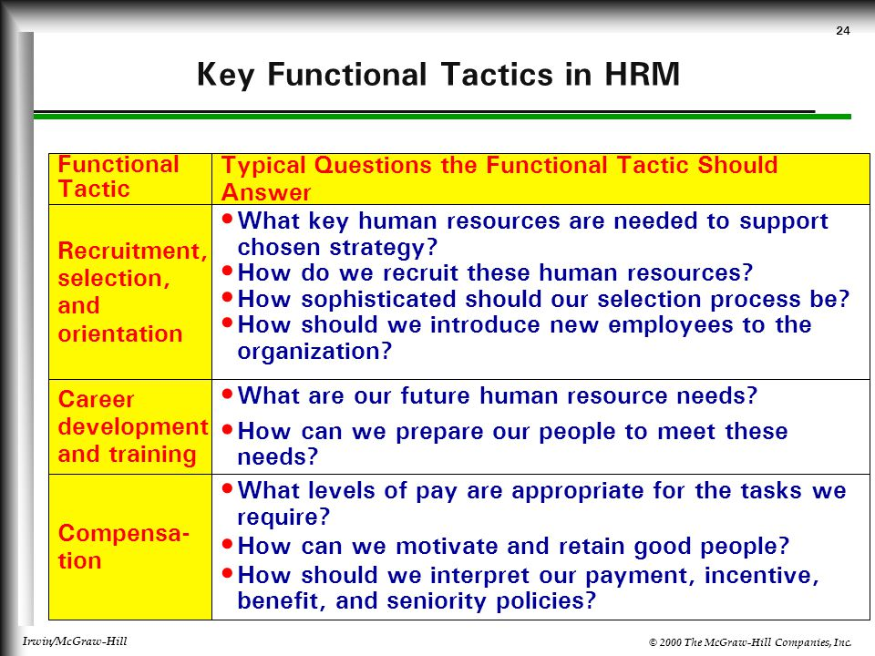 © 2000 The McGraw-Hill Companies, Inc. Irwin/McGraw-Hill 24 Key Functional Tactics in HRM Functional Tactic Typical Questions the Functional Tactic Sh