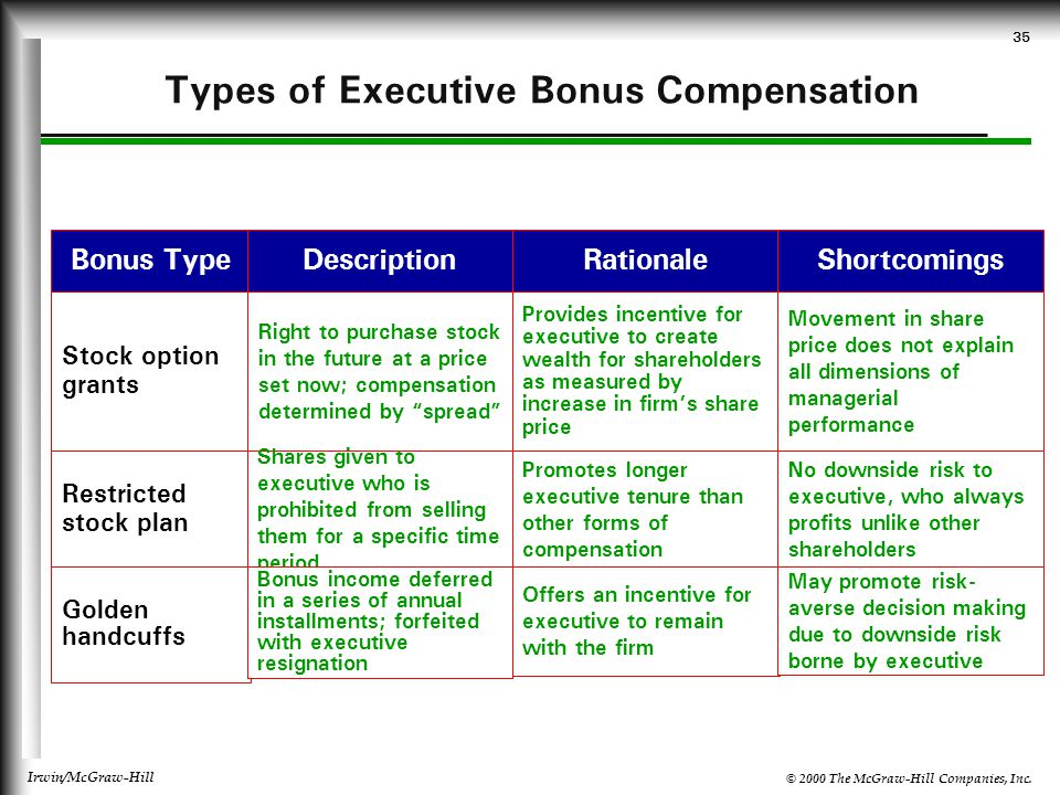 © 2000 The McGraw-Hill Companies, Inc. Irwin/McGraw-Hill 35 Types of Executive Bonus Compensation Bonus TypeRationaleDescriptionShortcomings Stock opt
