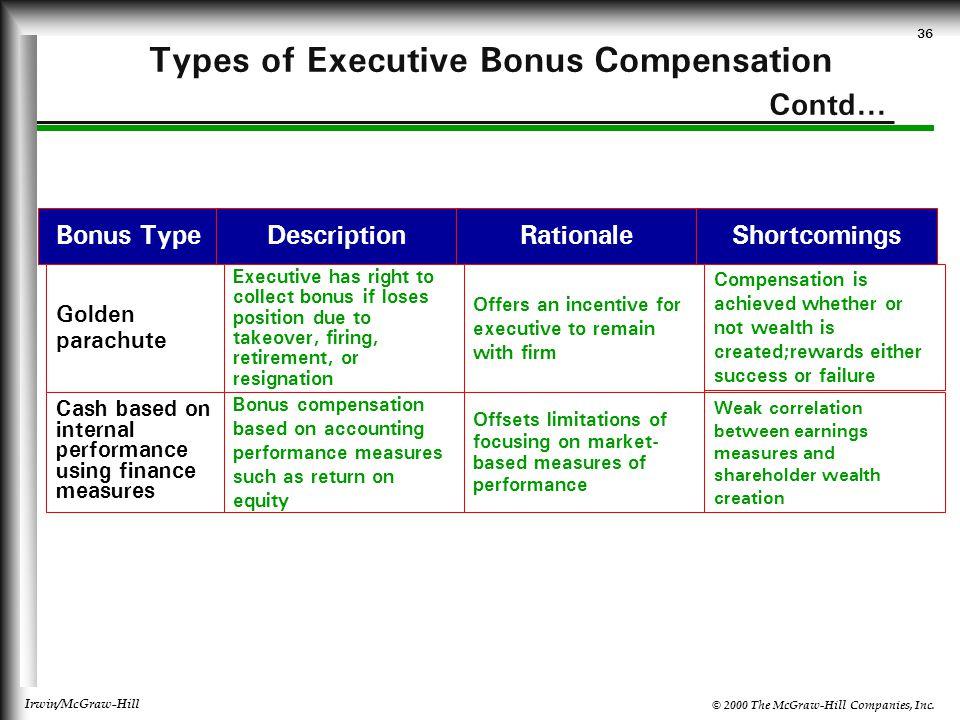 © 2000 The McGraw-Hill Companies, Inc. Irwin/McGraw-Hill 36 Types of Executive Bonus Compensation Contd... Bonus TypeRationaleDescriptionShortcomings