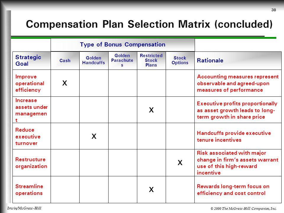 © 2000 The McGraw-Hill Companies, Inc. Irwin/McGraw-Hill 38 Compensation Plan Selection Matrix (concluded) Type of Bonus Compensation Golden Parachute