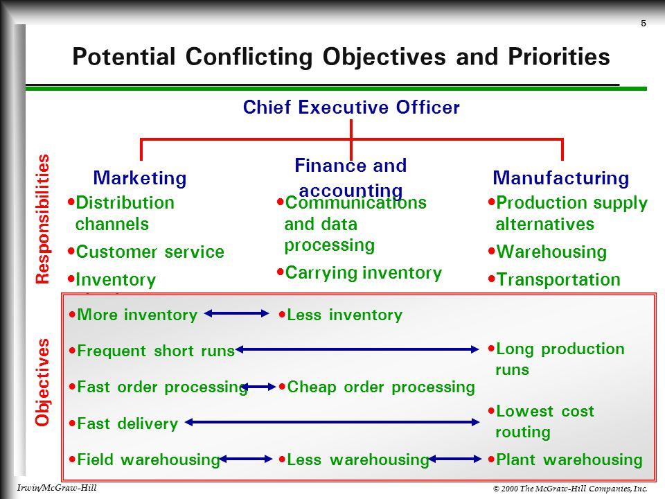 © 2000 The McGraw-Hill Companies, Inc. Irwin/McGraw-Hill 5 Potential Conflicting Objectives and Priorities Chief Executive Officer Marketing Finance a