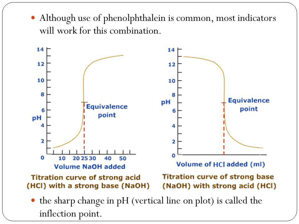 Although use of phenolphthalein is common, most indicators will work for this combination.