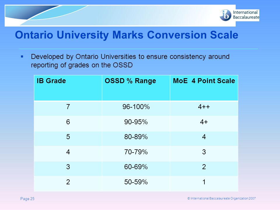 © International Baccalaureate Organization 2007 Ontario University Marks Conversion Scale  Developed by Ontario Universities to ensure consistency ar