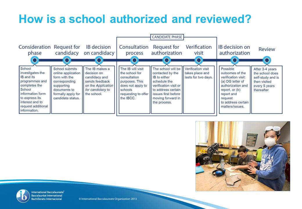 How is a school authorized and reviewed?