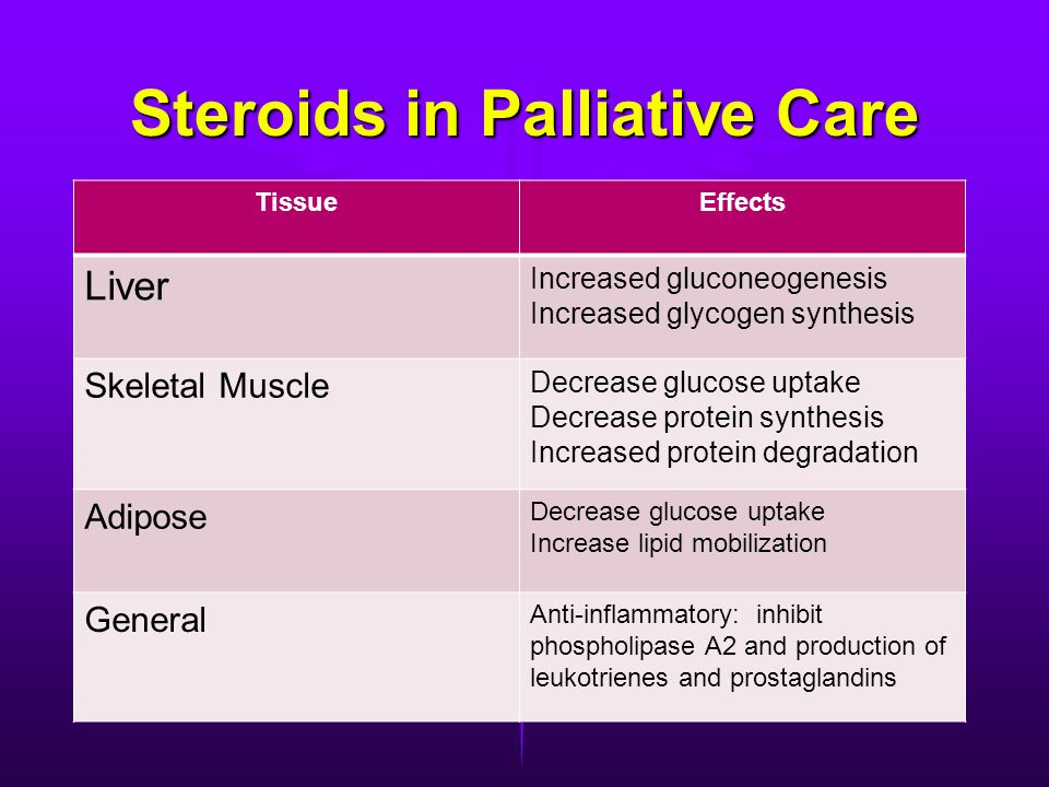 Steroids in Palliative Care TissueEffects Liver Increased gluconeogenesis Increased glycogen synthesis Skeletal Muscle Decrease glucose uptake Decrease protein synthesis Increased protein degradation Adipose Decrease glucose uptake Increase lipid mobilization General Anti-inflammatory: inhibit phospholipase A2 and production of leukotrienes and prostaglandins