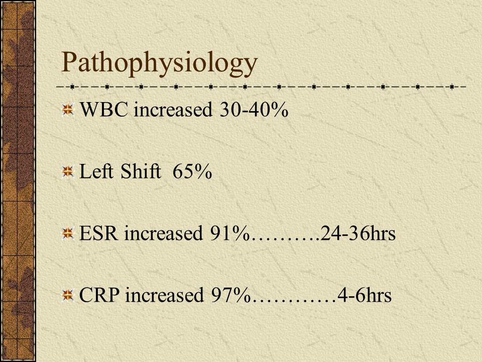 Pathophysiology WBC increased 30-40% Left Shift 65% ESR increased 91%……….24-36hrs CRP increased 97%…………4-6hrs