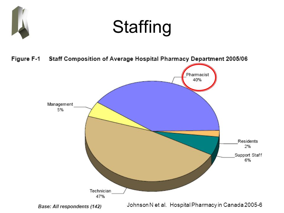 Staffing Johnson N et al. Hospital Pharmacy in Canada 2005-6