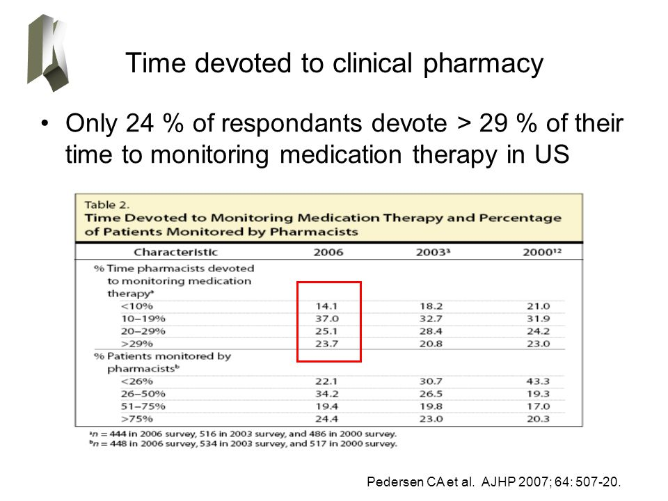 Time devoted to clinical pharmacy Only 24 % of respondants devote > 29 % of their time to monitoring medication therapy in US Pedersen CA et al.