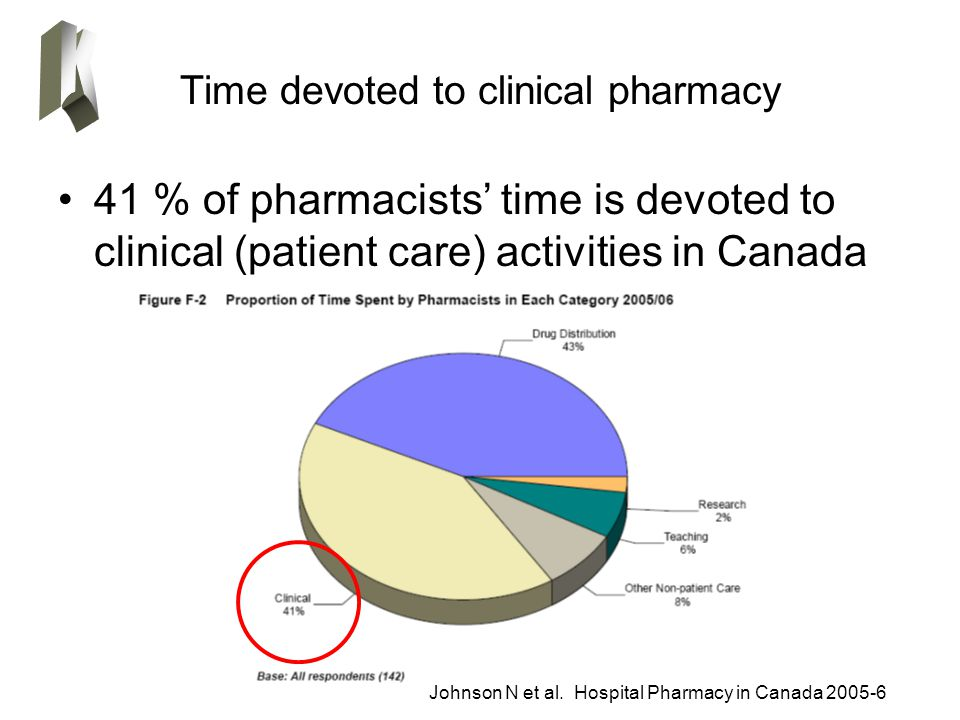 Time devoted to clinical pharmacy 41 % of pharmacists' time is devoted to clinical (patient care) activities in Canada Johnson N et al.