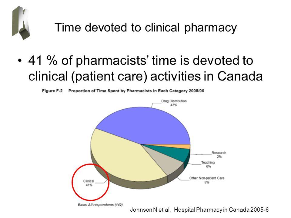 Time devoted to clinical pharmacy 41 % of pharmacists' time is devoted to clinical (patient care) activities in Canada Johnson N et al. Hospital Pharm