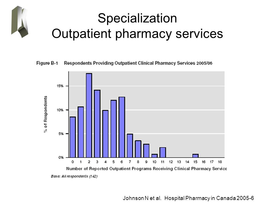 Specialization Outpatient pharmacy services Johnson N et al. Hospital Pharmacy in Canada