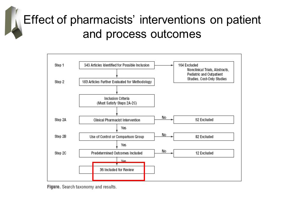 Effect of pharmacists' interventions on patient and process outcomes