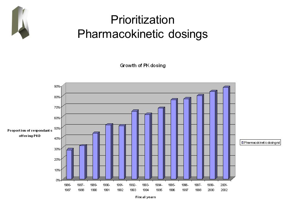 Prioritization Pharmacokinetic dosings