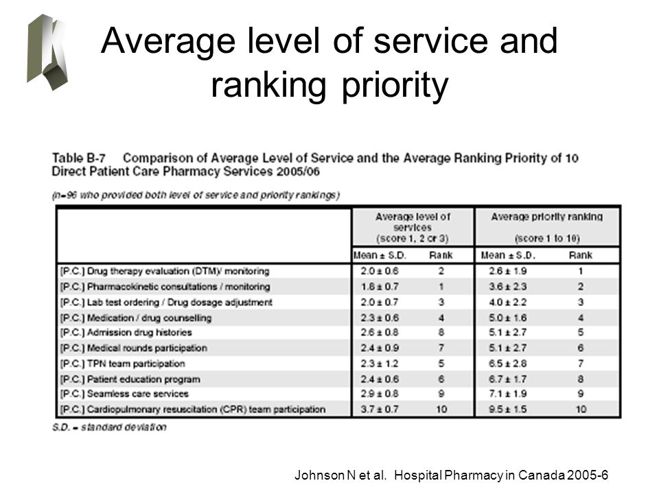 Average level of service and ranking priority Johnson N et al. Hospital Pharmacy in Canada