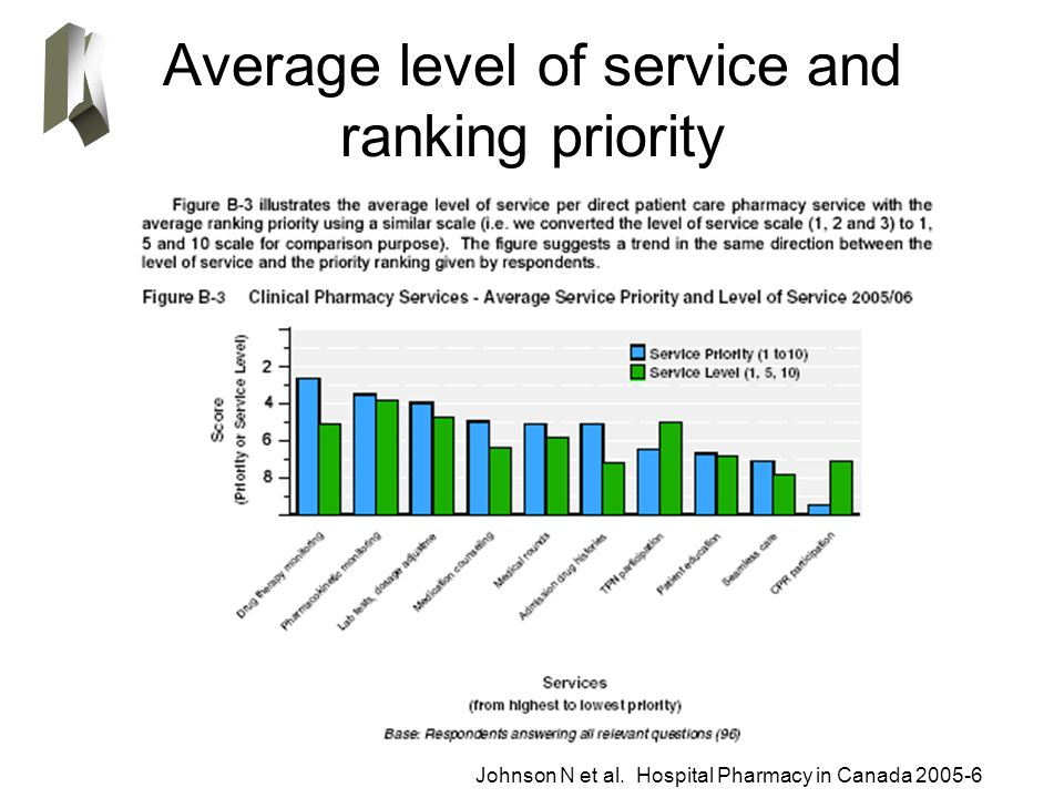 Average level of service and ranking priority Johnson N et al. Hospital Pharmacy in Canada 2005-6