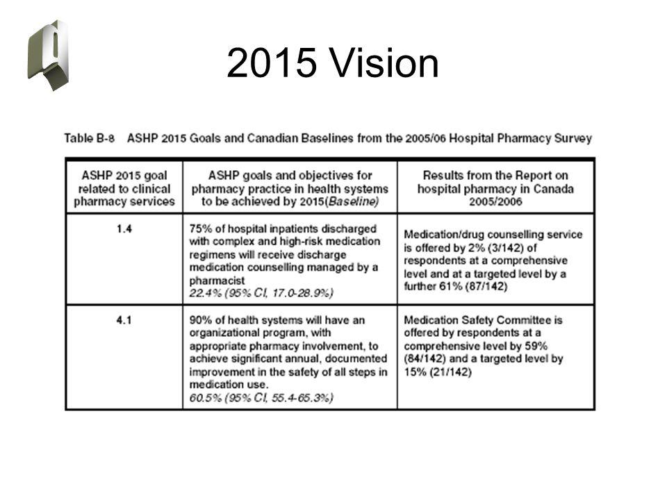 2015 Vision