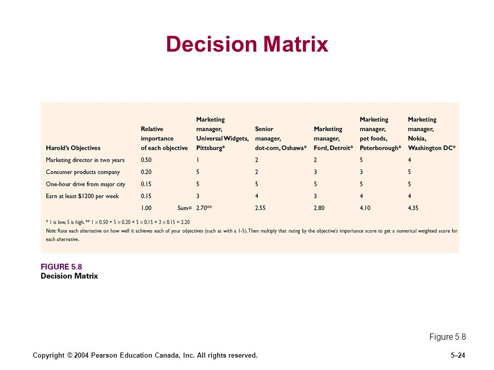 Copyright © 2004 Pearson Education Canada, Inc. All rights reserved.5–24 Decision Matrix Figure 5.8