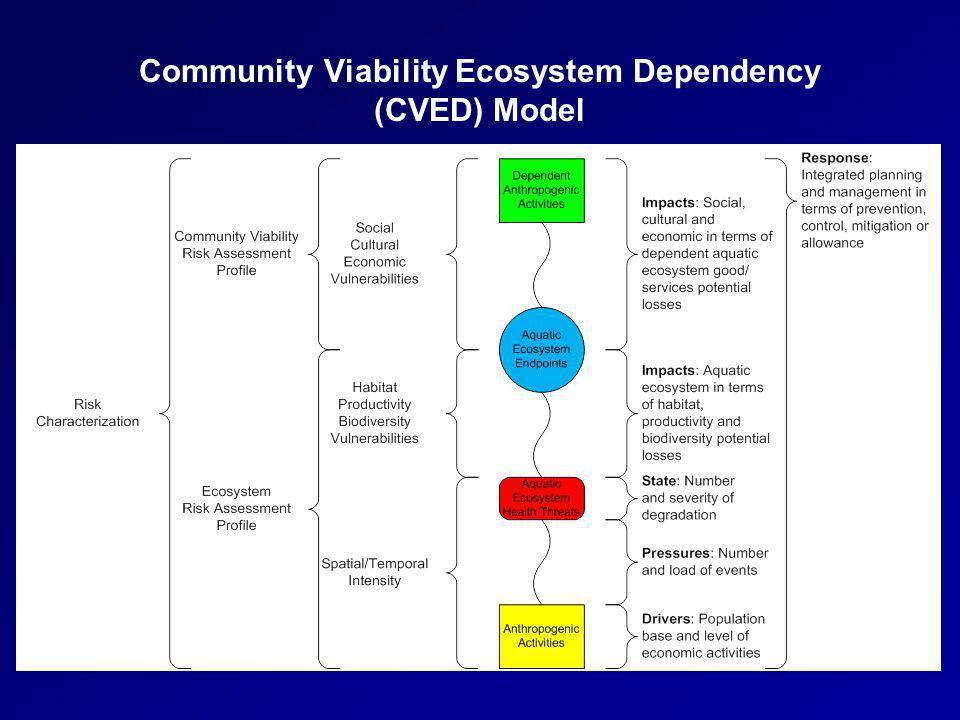 Community Viability Ecosystem Dependency (CVED) Model