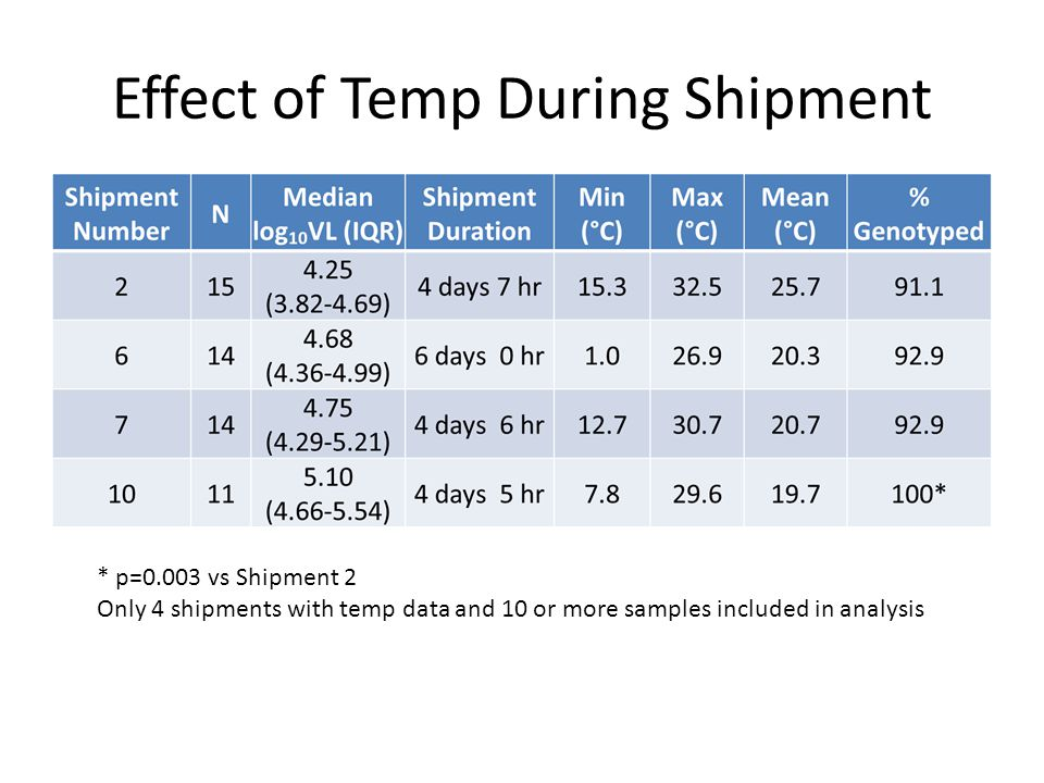 Effect of Temp During Shipment * p=0.003 vs Shipment 2 Only 4 shipments with temp data and 10 or more samples included in analysis