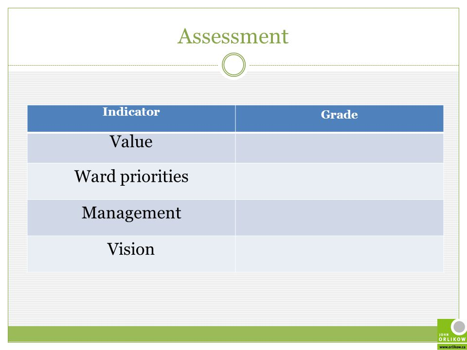 Assessment Indicator Grade Value Ward priorities Management Vision