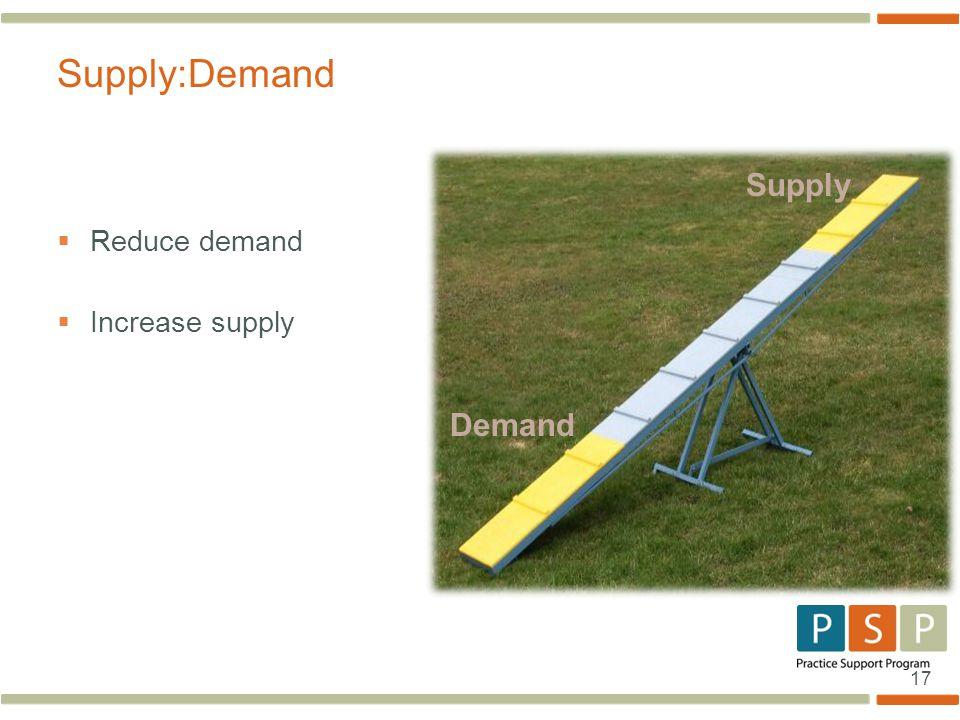 17  Reduce demand  Increase supply Supply:Demand Demand Supply
