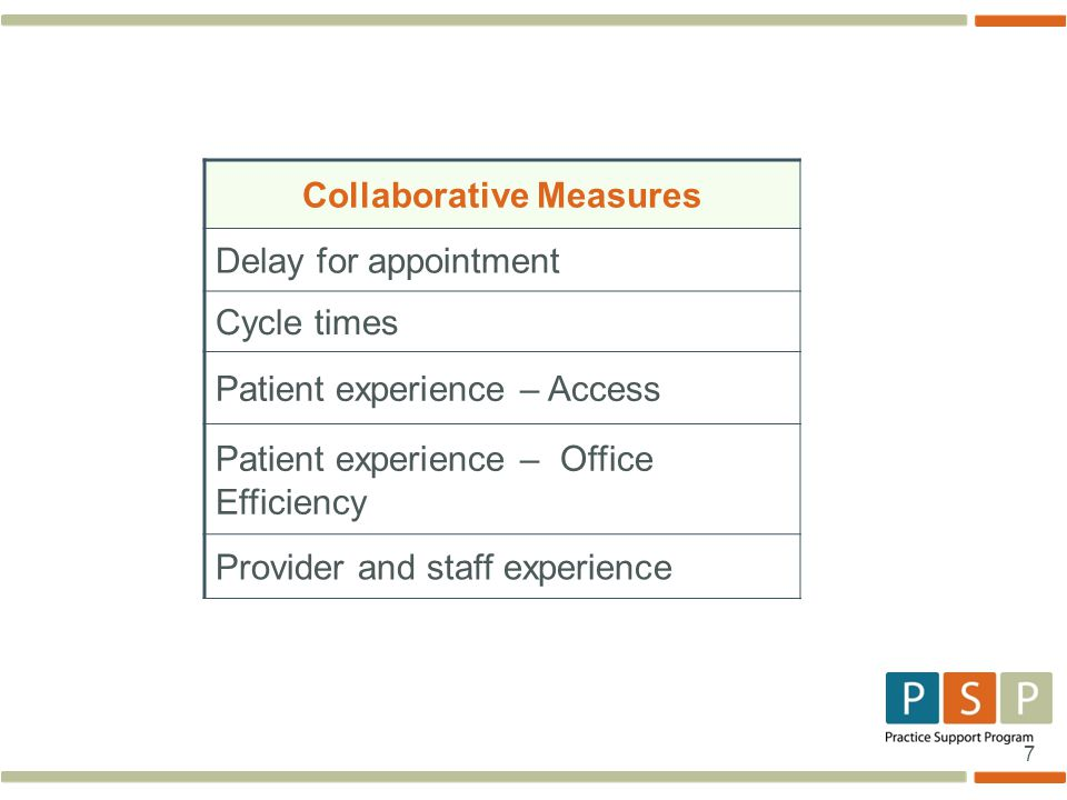 7 Collaborative Measures Delay for appointment Cycle times Patient experience – Access Patient experience – Office Efficiency Provider and staff experience
