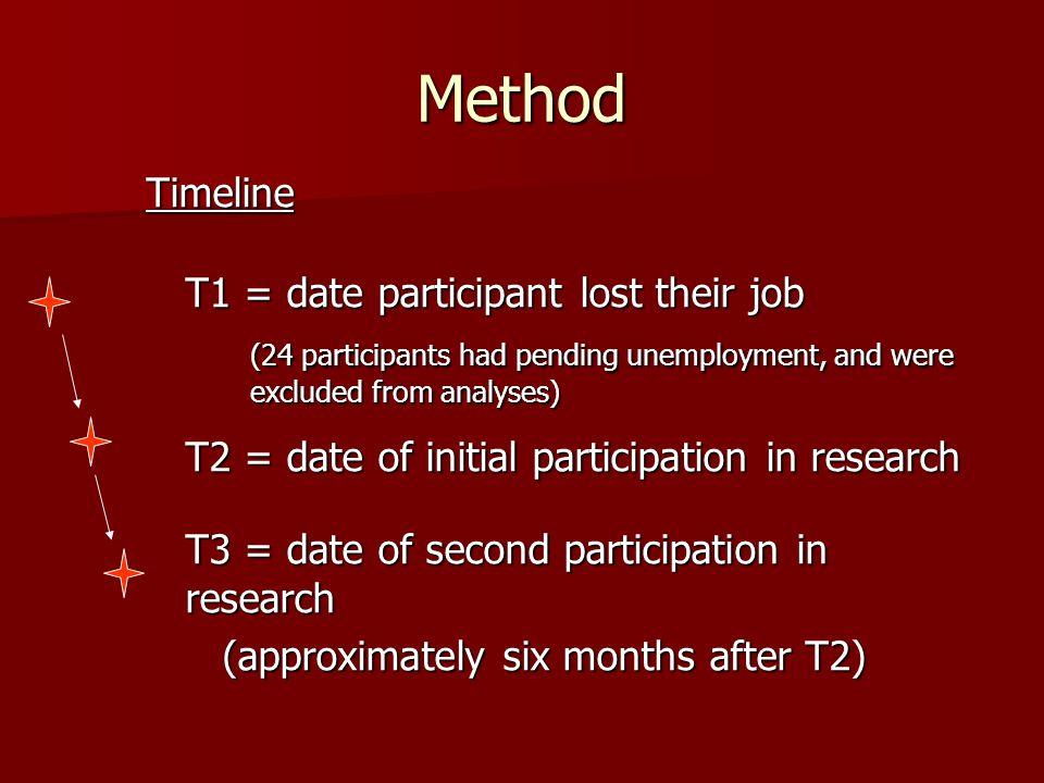 Method Timeline T1 = date participant lost their job (24 participants had pending unemployment, and were excluded from analyses) T2 = date of initial participation in research T3 = date of second participation in research (approximately six months after T2) (approximately six months after T2)