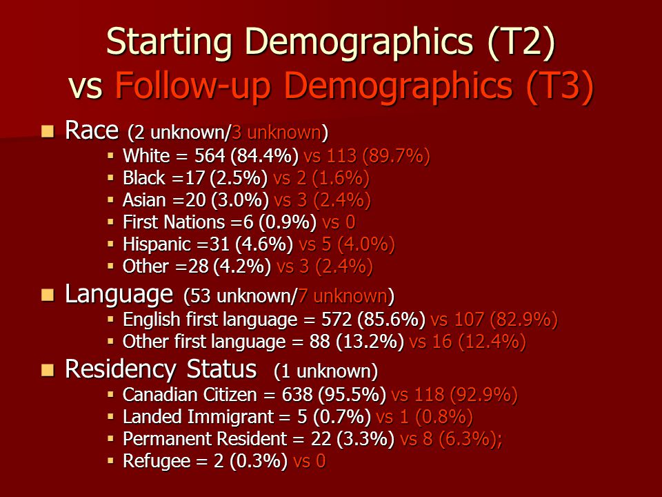 Starting Demographics (T2) vs Follow-up Demographics (T3) Race (2 unknown/3 unknown) Race (2 unknown/3 unknown)  White = 564 (84.4%) vs 113 (89.7%)  Black =17 (2.5%) vs 2 (1.6%)  Asian =20 (3.0%) vs 3 (2.4%)  First Nations =6 (0.9%) vs 0  Hispanic =31 (4.6%) vs 5 (4.0%)  Other =28 (4.2%) vs 3 (2.4%) Language (53 unknown/7 unknown) Language (53 unknown/7 unknown)  English first language = 572 (85.6%) vs 107 (82.9%)  Other first language = 88 (13.2%) vs 16 (12.4%) Residency Status (1 unknown) Residency Status (1 unknown)  Canadian Citizen = 638 (95.5%) vs 118 (92.9%)  Landed Immigrant = 5 (0.7%) vs 1 (0.8%)  Permanent Resident = 22 (3.3%) vs 8 (6.3%);  Refugee = 2 (0.3%) vs 0