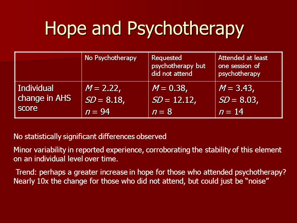 Hope and Psychotherapy No Psychotherapy Requested psychotherapy but did not attend Attended at least one session of psychotherapy Individual change in AHS score M = 2.22, SD = 8.18, n = 94 M = 0.38, SD = 12.12, n = 8 M = 3.43, SD = 8.03, n = 14 No statistically significant differences observed Minor variability in reported experience, corroborating the stability of this element on an individual level over time.