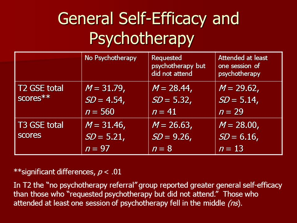 General Self-Efficacy and Psychotherapy No Psychotherapy Requested psychotherapy but did not attend Attended at least one session of psychotherapy T2 GSE total scores** M = 31.79, SD = 4.54, n = 560 M = 28.44, SD = 5.32, n = 41 M = 29.62, SD = 5.14, n = 29 T3 GSE total scores M = 31.46, SD = 5.21, n = 97 M = 26.63, SD = 9.26, n = 8 M = 28.00, SD = 6.16, n = 13 **significant differences, p <.01 In T2 the no psychotherapy referral group reported greater general self-efficacy than those who requested psychotherapy but did not attend. Those who attended at least one session of psychotherapy fell in the middle (ns).
