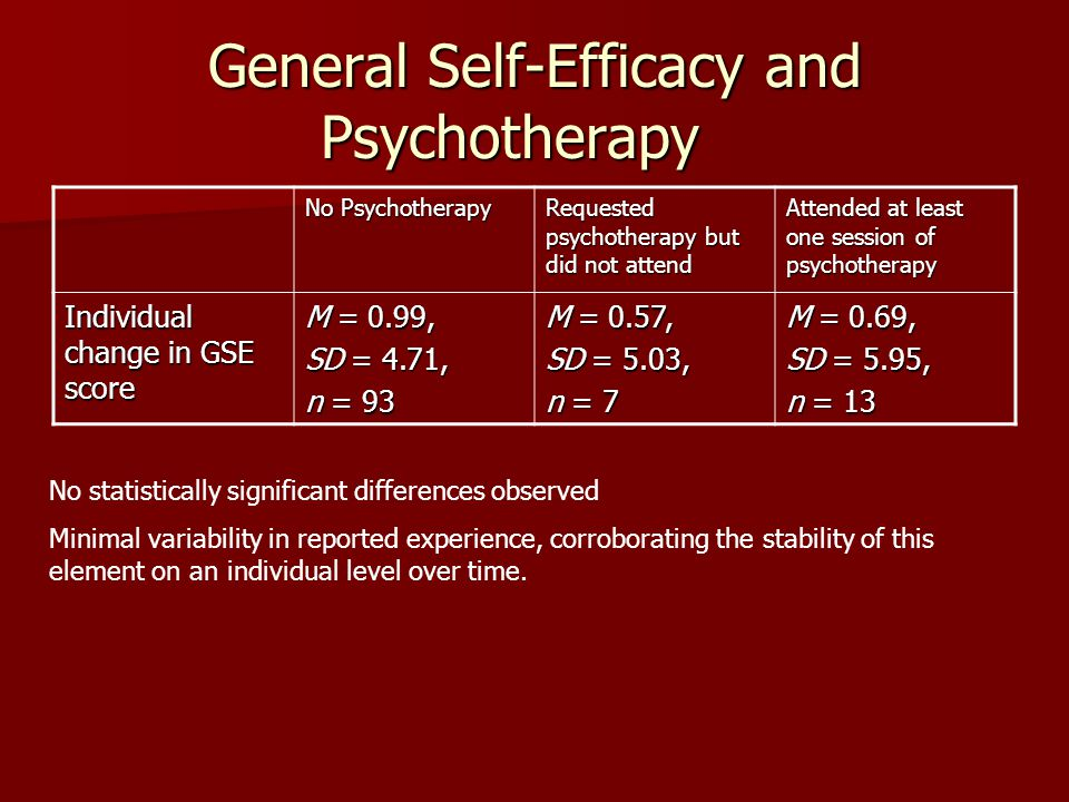 General Self-Efficacy and Psychotherapy No Psychotherapy Requested psychotherapy but did not attend Attended at least one session of psychotherapy Individual change in GSE score M = 0.99, SD = 4.71, n = 93 M = 0.57, SD = 5.03, n = 7 M = 0.69, SD = 5.95, n = 13 No statistically significant differences observed Minimal variability in reported experience, corroborating the stability of this element on an individual level over time.