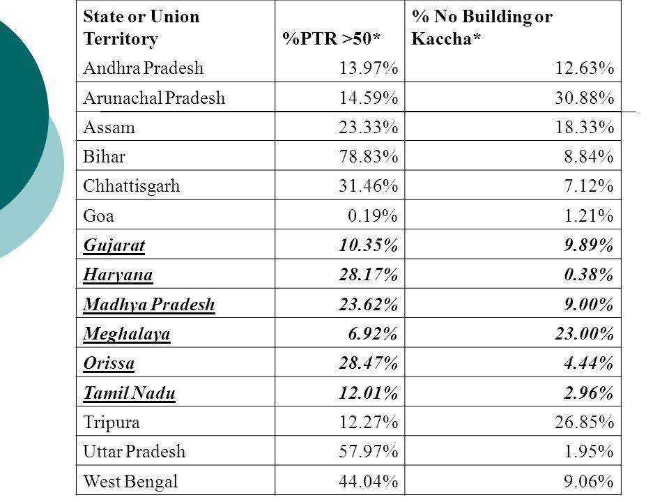 State or Union Territory%PTR >50* % No Building or Kaccha* Andhra Pradesh13.97%12.63% Arunachal Pradesh14.59%30.88% Assam23.33%18.33% Bihar78.83%8.84% Chhattisgarh31.46%7.12% Goa0.19%1.21% Gujarat10.35%9.89% Haryana28.17%0.38% Madhya Pradesh23.62%9.00% Meghalaya6.92%23.00% Orissa28.47%4.44% Tamil Nadu12.01%2.96% Tripura12.27%26.85% Uttar Pradesh57.97%1.95% West Bengal44.04%9.06%