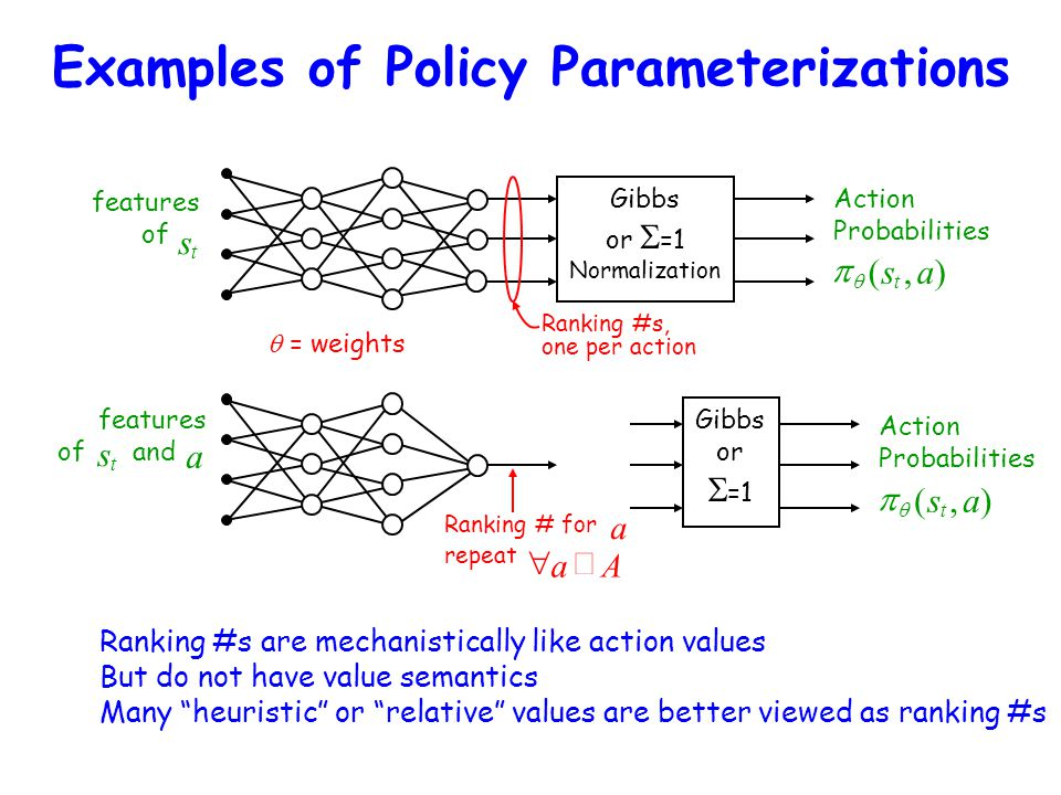 Examples of Policy Parameterizations Gibbs or  =1 Normalization features of  = weights Ranking #s, one per action Action Probabilities   (s t,a) G