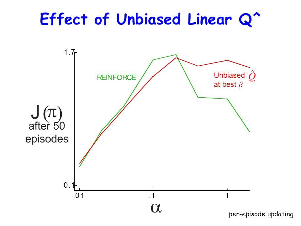 Effect of Unbiased Linear Q^.01.11 0.1 1.7 J (  ) after 50 episodes  REINFORCE Unbiased at best  ˆ Q per-episode updating