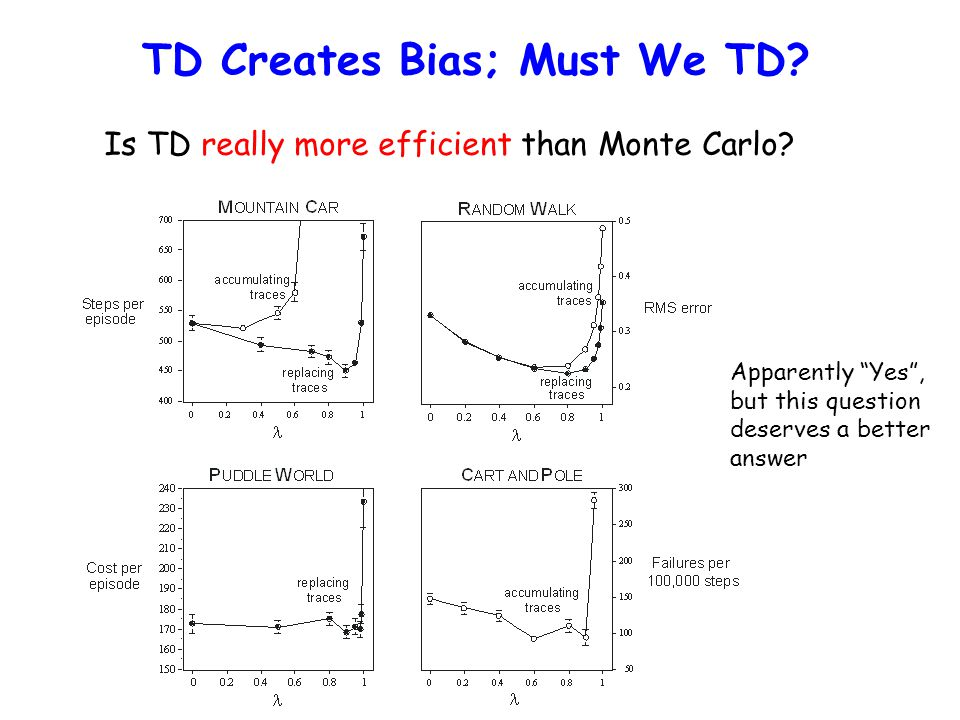 "TD Creates Bias; Must We TD? Is TD really more efficient than Monte Carlo? Apparently ""Yes"", but this question deserves a better answer"