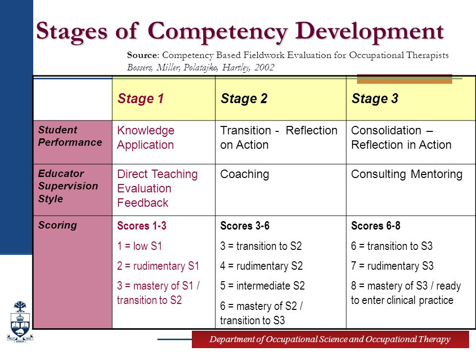 Department of Occupational Science and Occupational Therapy Stage 1Stage 2Stage 3 Student Performance Knowledge Application Transition - Reflection on Action Consolidation – Reflection in Action Educator Supervision Style Direct Teaching Evaluation Feedback CoachingConsulting Mentoring Scoring Scores 1-3 1 = low S1 2 = rudimentary S1 3 = mastery of S1 / transition to S2 Scores 3-6 3 = transition to S2 4 = rudimentary S2 5 = intermediate S2 6 = mastery of S2 / transition to S3 Scores 6-8 6 = transition to S3 7 = rudimentary S3 8 = mastery of S3 / ready to enter clinical practice Stages of Competency Development Source: Competency Based Fieldwork Evaluation for Occupational Therapists Bossers, Miller, Polatajko, Hartley, 2002