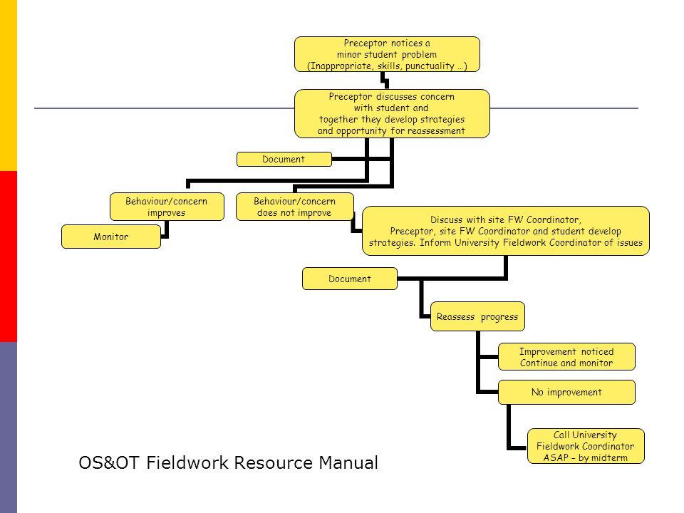 OS&OT Fieldwork Resource Manual