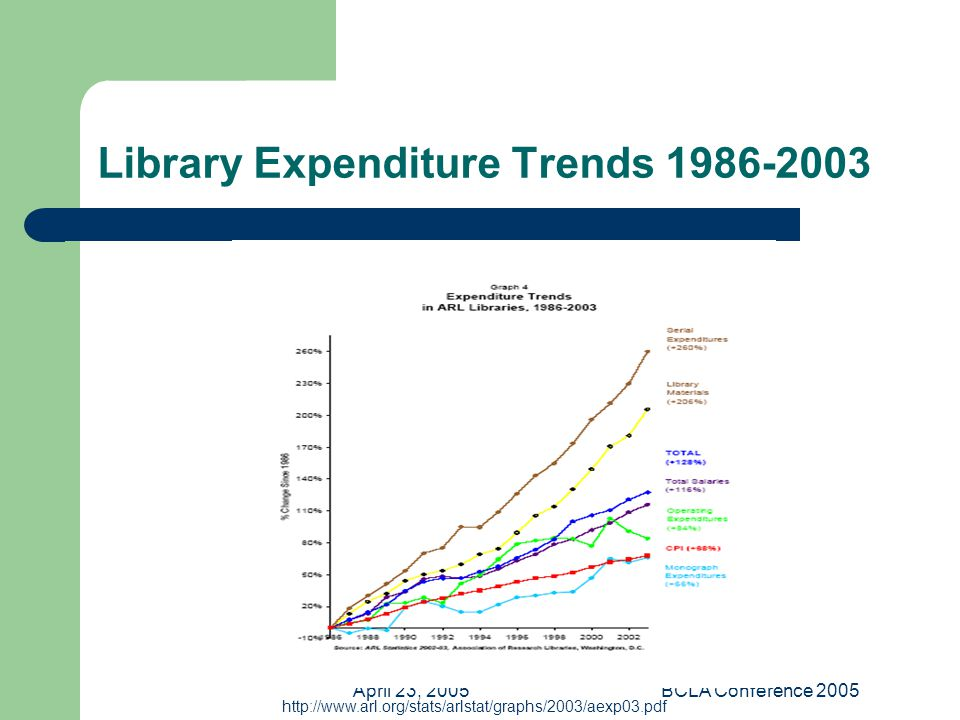 April 23, 2005BCLA Conference 2005 Library Expenditure Trends 1986-2003 http://www.arl.org/stats/arlstat/graphs/2003/aexp03.pdf