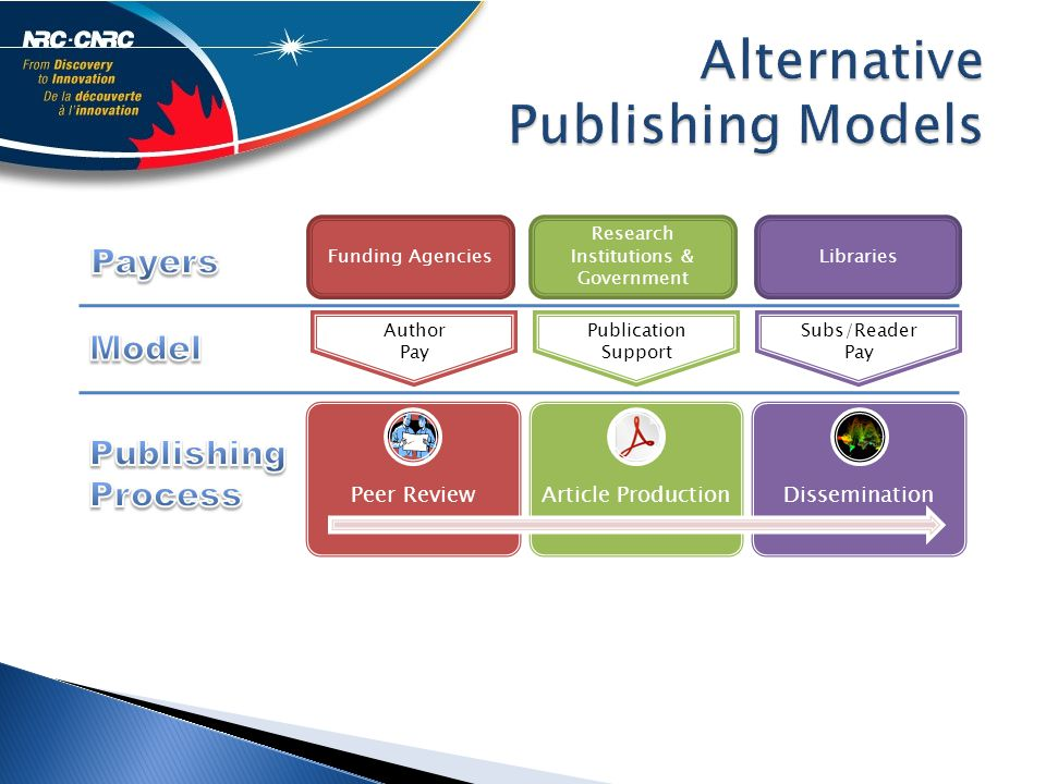 Alternative Publishing Models Funding Agencies Research Institutions & Government Libraries Subs/Reader Pay Publication Support Author Pay