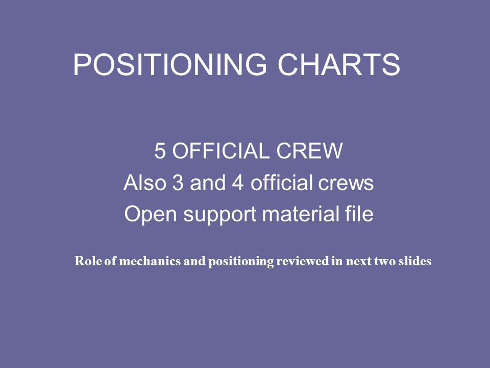 POSITIONING CHARTS 5 OFFICIAL CREW Also 3 and 4 official crews Open support material file Role of mechanics and positioning reviewed in next two slide