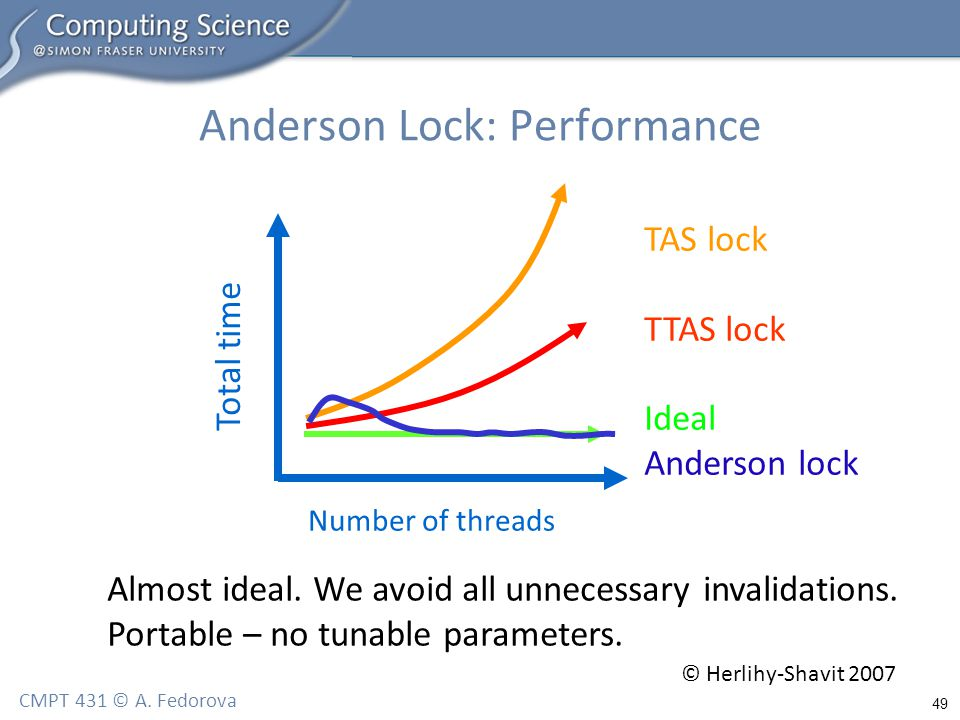 49 CMPT 431 © A. Fedorova Anderson Lock: Performance TAS lock TTAS lock Ideal Anderson lock Total time Number of threads Almost ideal. We avoid all un