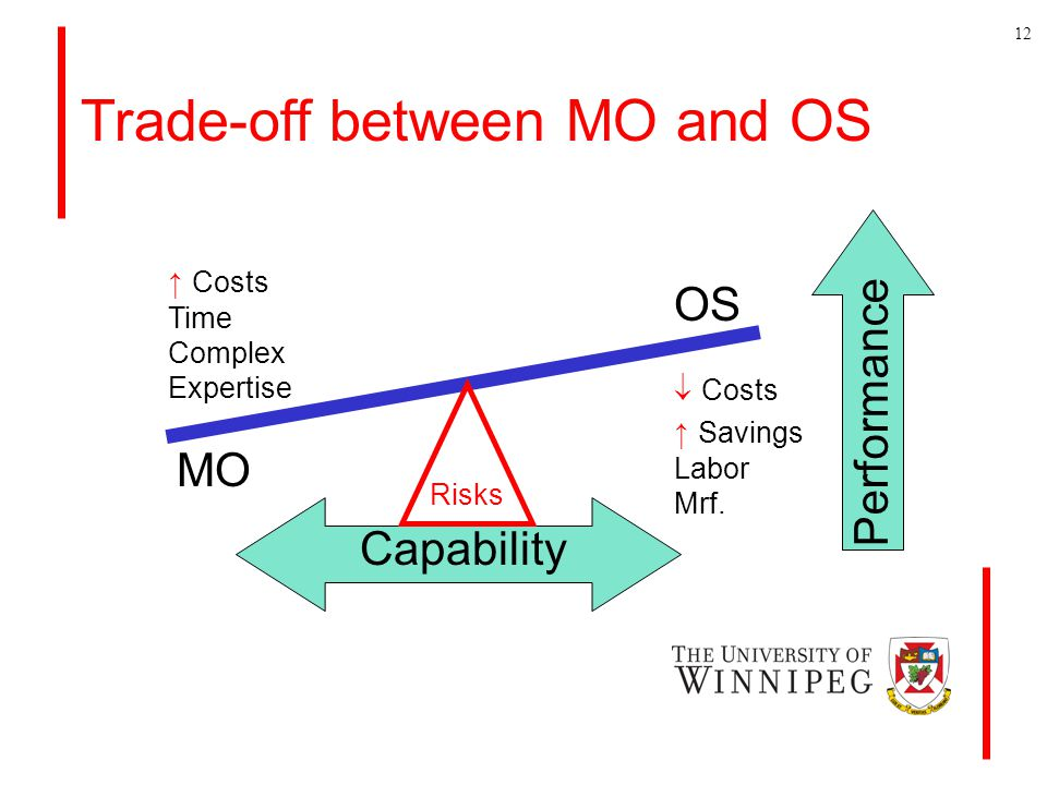 Trade-off between MO and OS MO OS Capability Performance ↑ Costs Time Complex Expertise  Costs ↑ Savings Labor Mrf.