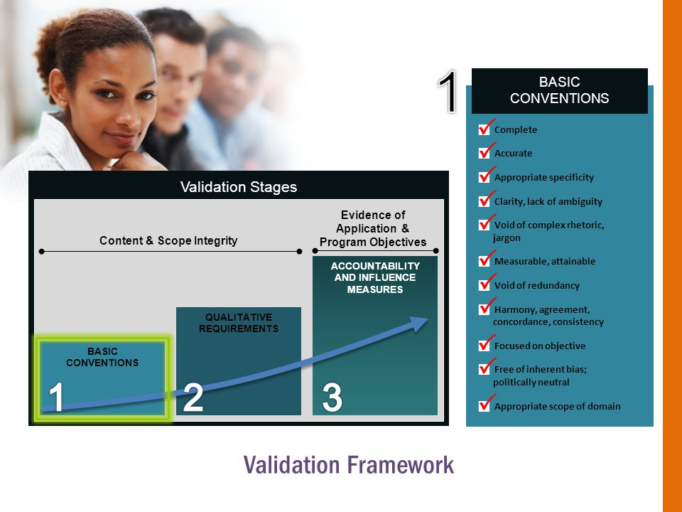Validation Stages BASIC CONVENTIONS Content & Scope Integrity Evidence of Application & Program Objectives QUALITATIVE REQUIREMENTS ACCOUNTABILITY AND