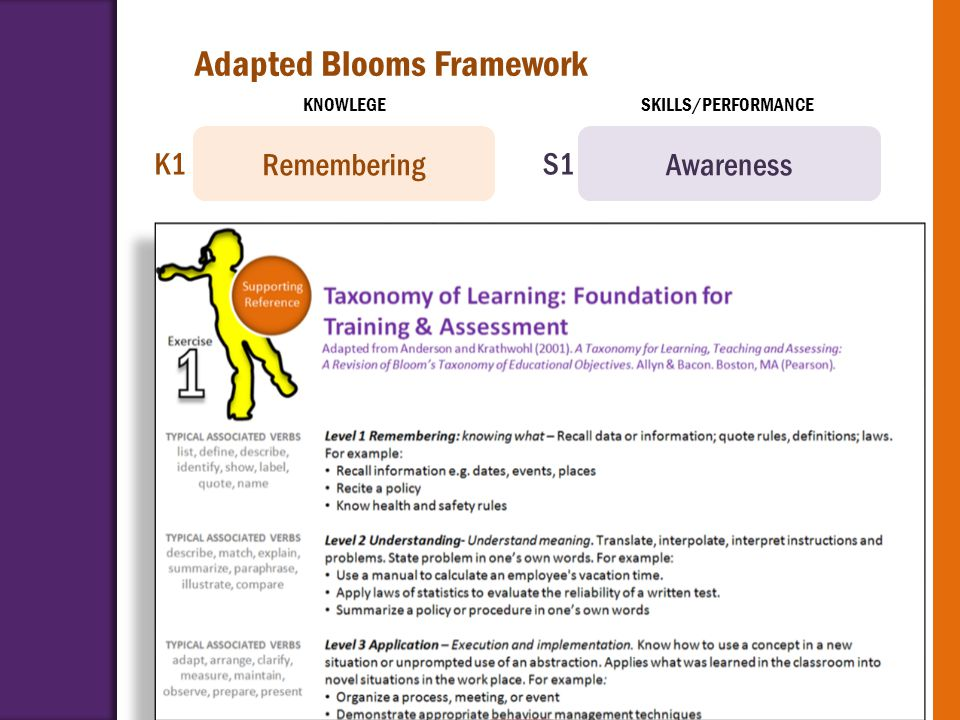 RememberingAwareness UnderstandingReadiness ApplyingBasic Proficiency Analysing Professional Proficiency EvaluatingAdaptable Proficiency CreatingCreat
