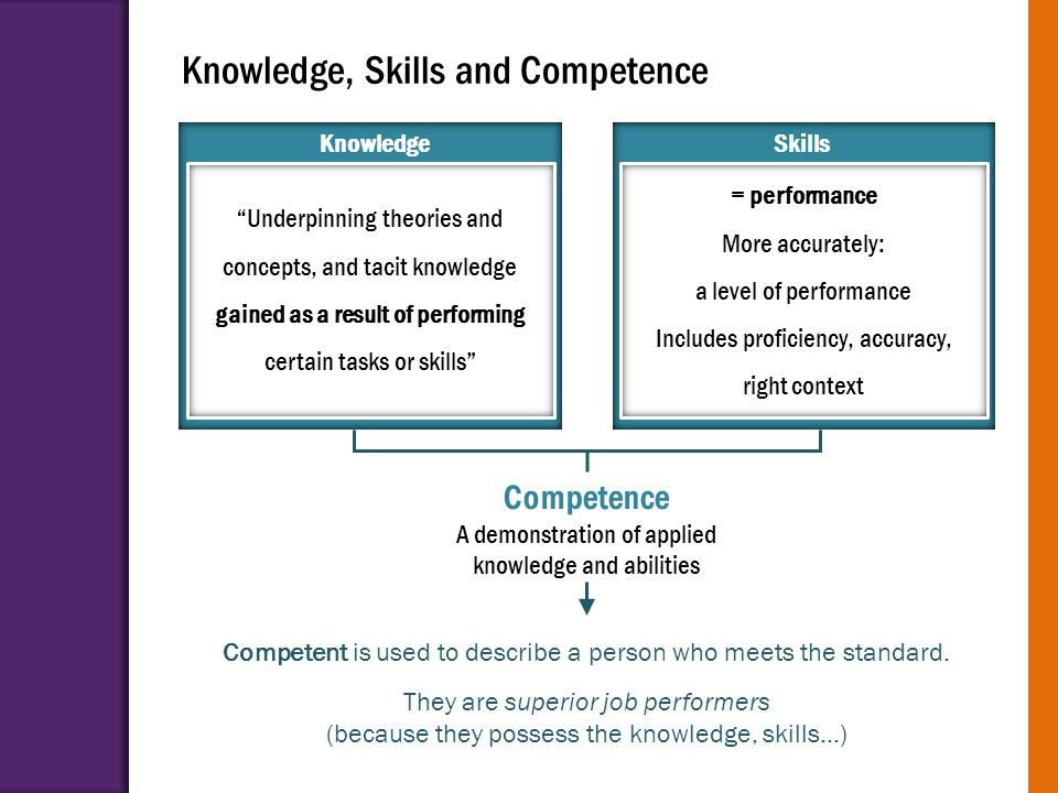 "Knowledge, Skills and Competence KnowledgeSkills ""Underpinning theories and concepts, and tacit knowledge gained as a result of performing certain tas"