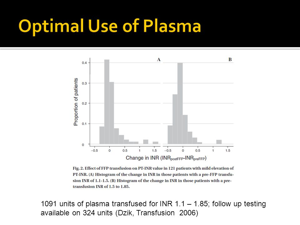 1091 units of plasma transfused for INR 1.1 – 1.85; follow up testing available on 324 units (Dzik, Transfusion 2006)