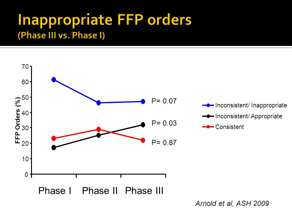 0 10 20 30 40 50 60 70 Phase IPhase IIPhase III FFP Orders (%) Inconsistent/ Inappropriate Inconsistent/ Appropriate Consistent P= 0.07 P= 0.03 P= 0.8